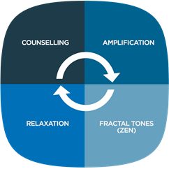widex-zen-therapy-four-components_170x170